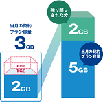 データ通信容量 繰越